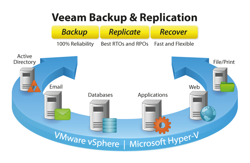 Veeam Backup and replication - Backup, replicate, recover